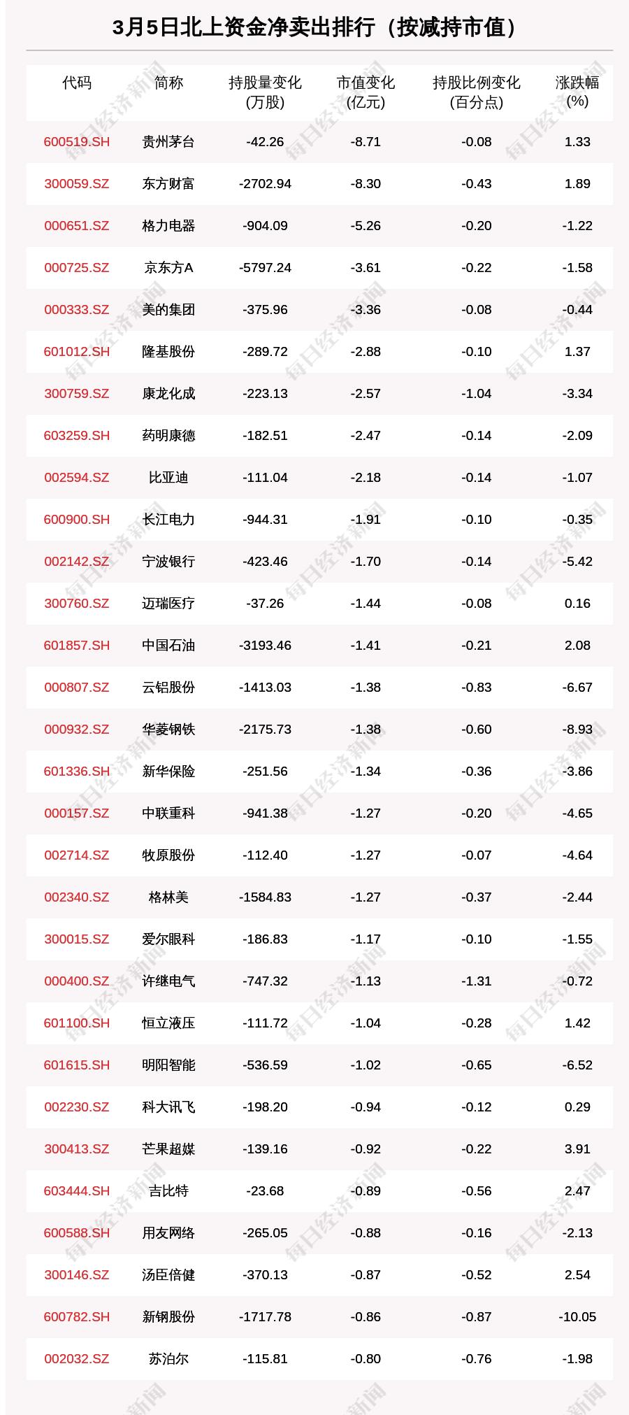 北向資金動向曝光: 3月5日這30隻個股遭大甩賣(附名單)-圖2