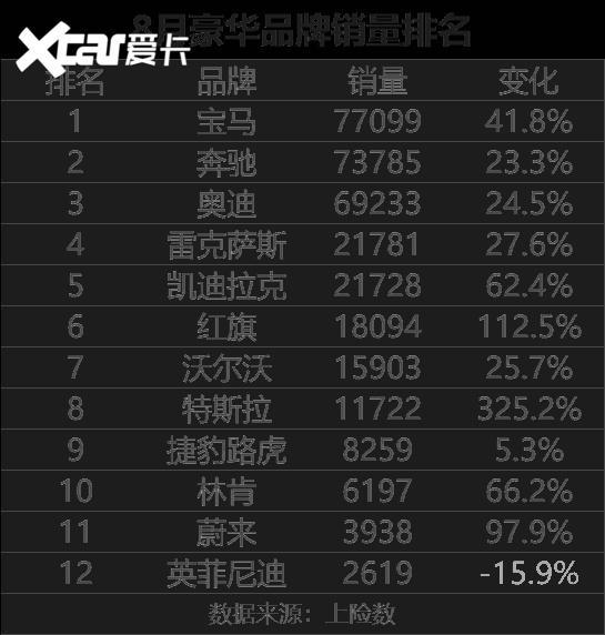"""8月銷量排行出爐 誰才是自主汽車品牌""""三大巨頭""""-圖2"""
