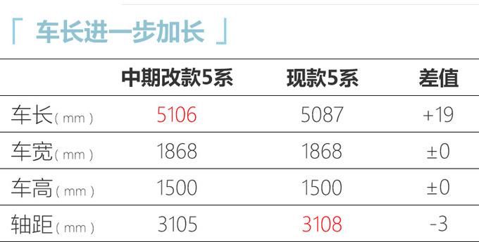 寶馬改款5系9月26日上市 標配12.25英寸液晶儀表-圖4