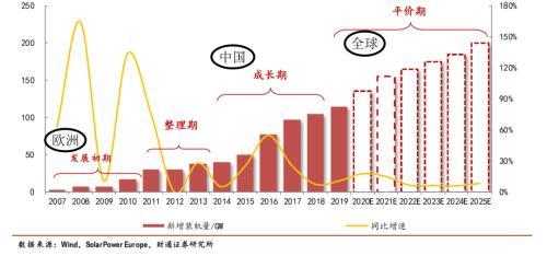 """""""高確定性+高景氣度"""", 這樣的光伏產業鏈該如何投資?-圖3"""