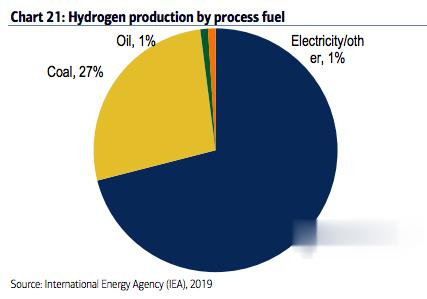 全球新能源的希望: 未必是光伏, 而是氫!-圖3